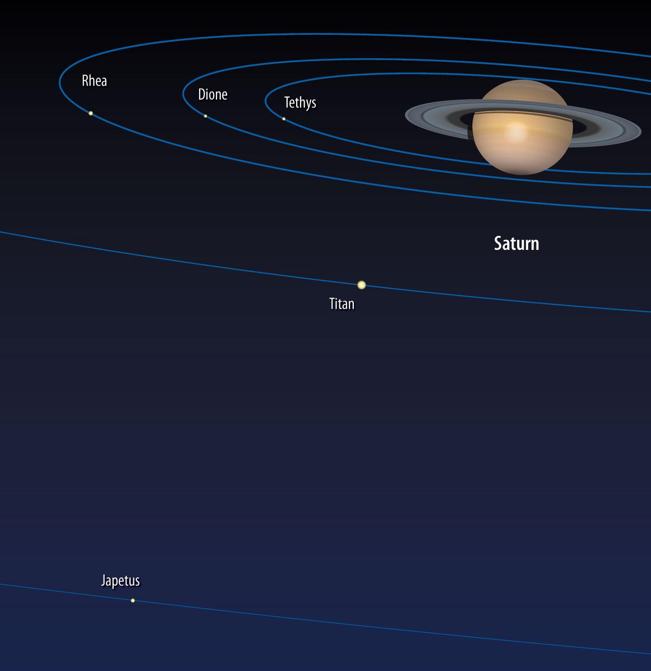 Saturn mit Ringsystem und Mondbahnen. [interstellarum]