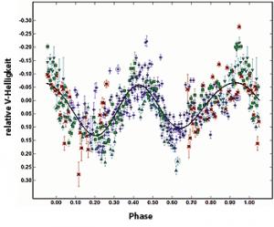 Die phasengerecht gefaltete Lichtkurve des Kleinplaneten 1998 QE2 nach Messungen vom 2. bis 10. Mai – die Helligkeit schwankt mithin um 0,m2 mit einer Periode von 5,3 Stunden. Die Radarmessungen zeigen jedoch, dass der Asteroidenkörper in weniger als 4 Stunden rotiert: ein interessanter Widerspruch. [Minor Planet Mailing List]
