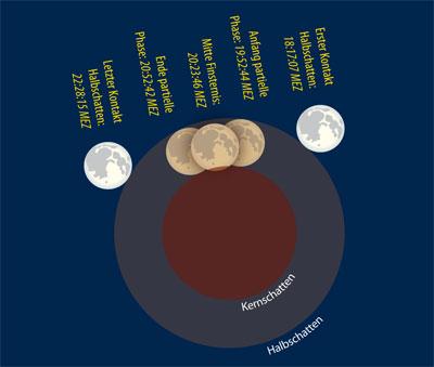 Himmlische Lightshow: Die Silvester-Mondfinsternis