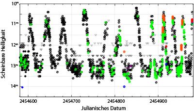 Die Helligkeit der Zwergnova Z Cam wechselt zwischen 10m und 14m — derzeit befindet sich der Stern in einem Helligkeitsausbruch bei 11m. [AAVSO]