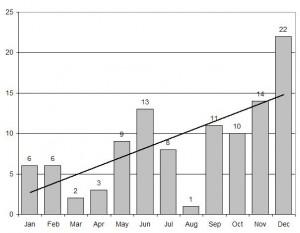 Die Rückkehr der Sonnenaktivität im vergangenen Jahr: Immer wieder gab es besonders inaktive Monate, aber die Zahl der Tage im Monat mit wenigstens einem winzigen Sonnenfleck hat doch kontinuierlich zugenommen – mit dem Dezember als krönendem Abschluss. [Space Weather Prediction Center/NOAA]