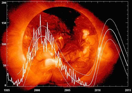 Die NASA-Prognose für den 24. Sonnenzyklus, Stand 2.4.2008.
