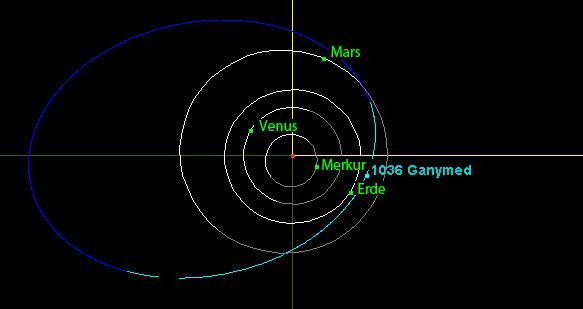 1-05_1036_Ganymed_Bahndiagramm_g