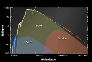 Kann man aus diesem Spektrum auf das Innenleben von Epsilon Aurigae schließen? Vom Ultravioletten (blauer Kurvenzug) über das sichtbare Licht bis zu neuen Messungen des Spitzer Space Telescope bei sehr langen Wellen (Datenpunkte rechts) reicht dieses Gesamtspektrum des mysteriösen Sternsystems, das durch Emission eines – mit dem bloßen Auge sichtbaren – F-Sterns mit nur geringer Masse sowie eines leuchtschwachen B-Sterns als Begleiter und einer Staubscheibe um diesen herum erklärt werden kann. [NASA/JPL-Caltech/D. Hoard]