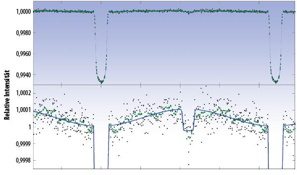 Keplers Lichtkurve des Sterns HAT-P-7, 10 Tage Messungen mit der Phase des 2,2-tägigen Umlaufs seines Planeten gefaltet, in der unteren Darstellung stark in der Vertikalen gestreckt. Die schwarzen Punkte sind die tatsächlichen Messungen, die grünen gleitende Mittelwerte, in blau ein simpler Fit: Neben den primären Durchgängen macht sich auch das Verschwinden des Planeten hinter dem Stern bemerkbar sowie die unterschiedliche Phase, unter der wir seine vom Stern stark bestrahlte und erwärmte Seite sehen. [Borucki et al.]