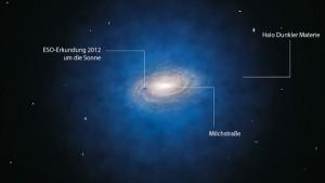 Künstlerische Darstellung der Milchstraße. Der blaue Halo um die Galaxie zeigt die erwartete Verteilung der Dunklen Materie. Die blaue Kugel, zentriert auf die Position der Sonne, stellt die Größe eines schon 2012 durch die ESO untersuchten Volumens dar. [ESO/L. Calçada]