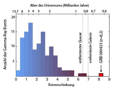 Die Verteilung der Rotverschiebungen aller vom Swift-Satelliten entdeckten Gamma-ray Bursts: GRB 090423 befindet sich in einem ganz neuen Territorium und hat auch die fernste Galaxie und den fernsten Quasar weit hinter sich gelassen, für die es direkt gemessene Rotverschiebungen gibt. [Edo Berger (Harvard-Smithsonian CfA)]