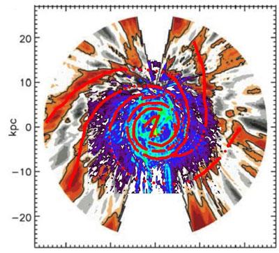 Wie man aus der neuen Kohlendioxid-Karte der Milchstraße deren Armstruktur rekonstruieren kann: Ganz innen die 3kpc-Arme, dann eine zweiarmige Struktur, die sich weiter außen in mehr Arme verzweigt. Die orangefarbenen Strukturen ganz außen wurden mit einer ganz anderen Technik über die Dicke der Milchstraßenschicht aus neutralem Wasserstoff bestimmt und setzen das - vierarmige - CO-Muster problemlos fort. [Englmaier et al.]