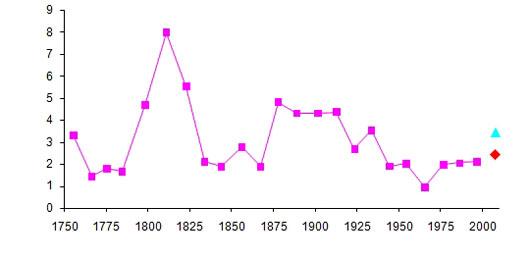 So lange dauerten die Minima der Sonnenaktivität seit Mitte des 18. Jahrhunderts, gemäß der Definition von R20 (siehe Text): Aufgetragen ist die Dauer des Minimums in Jahren. Ganz rechts das aktuelle Minimum: in Rot die Länge bisher, in Blau eine Schätzung - so oder so wird sie keinen neuen Rekord aufstellen, liegt aber immerhin über der aller Minima der letzten 75 Jahre. [Peter Meadows; mit freundlicher Genehmigung]