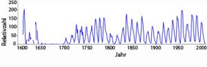 Ist dies die beste Rekonstruktion der Sonnenaktivität der letzten vier Jahrhunderte? Ein Sonnenforscher der Stanford University hat einen Korrekturfaktor für historische Fleckenzahlen, den einst Max Waldmeier einführte, wieder rückgängig gemacht. [Svalgaard]