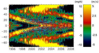 Die Strömungsgeschwindigkeit der Sonnenmaterie in Ost-West-Richtung, 7000km unter der Oberfläche, als Funktion der Sonnenbreite und der Zeit, wie sie sich aus Messungen des GONG-Netzwerks und des MDI-Instruments auf dem Satelliten SOHO ergibt. Darüber gelegt die Breitenverteilung der Sonnenflecken, das bekannte »Schmetterlingsdiagramm«: Ganz rechts markieren die ersten Gruppen des 24. Zyklus seinen Beginn. [AAS/SPD]