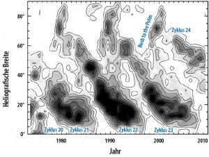 Die Wanderungen der Intensitätsmaxima der grünen Korona-Linie von 1973 bis 2009: Zu erkennen ist sowohl eine Drift in Richtung Äquator (Nord- und Südhemisphäre sind hier übereinander geklappt), die mit dem Schmetterlingsdiagramm der Sonnenflecken verknüpft ist, wie auch jeweils einen »Rush to the Poles« in umgekehrter Richtung. [Altrock]