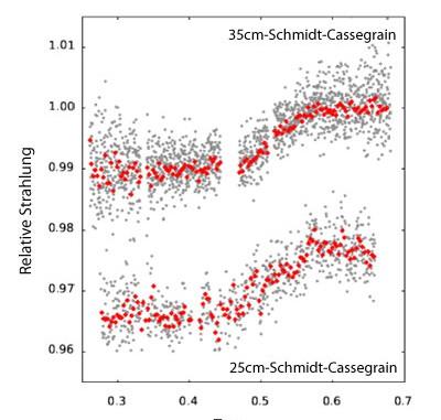 Ende des primären Transits des Planeten von HD 80606 am 14. Februar, wie er mit zwei Schmidt-Cassegrains der Universität von London gemessen wurde: einem 35cm-Instrument eines bekannten Herstellers (oben) und als Back-Up mit einem 25cm-Gerät der Konkurrenz. Aufgetragen ist jeweils der Strahlungsausstoß des Sterns relativ zum benachbarten Stern HD 80607; die Lichtkurven sind de facto identisch. [Fossey et al.]