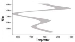 Gemessenes Temperaturprofil entlang des Terminators in Höhen zwischen 70km und 160km über der Venusoberfläche. [ESA/AOES–A.V. Bernus]