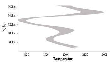 2-02_Temperaturprofil