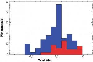 Derselbe Effekt ist auch bei der Verteilung der Sternmetallizitäten der Exoplaneten zu erkennen: Diejenigen mit mehr als 4 Erddurchmessern (rot) bevorzugen klar metallreichere Sterne als die Sonne, die bei 0 liegt, bei kleineren Exoplaneten (blau) ist die Sternmetallizität weitgehend ohne Belang. [Buchhave et al.]
