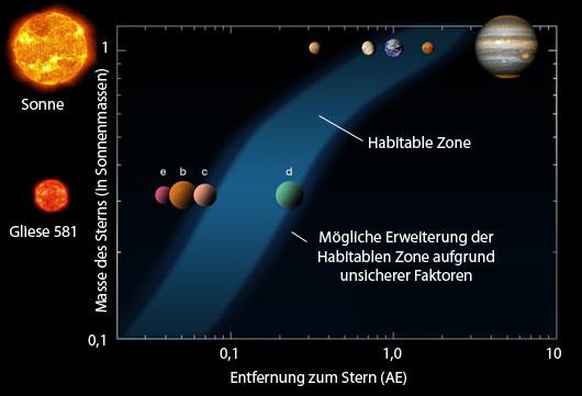Ein Planet am Rande der prinzipiell bewohnbaren Zone — um einen Roten Zwerg — könnte nach neuen Analysen Gliese 581d sein: Hier sind dieser Bereich, in dem flüssiges Wasser möglich ist, als Funktion von Sternmasse und -abstand und die Planetensysteme von Erde und Gliese 581 eingezeichnet. [ESO, nach einem Diagramm von Franck Selsis, Universität Bordeaux]