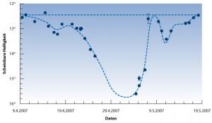 Was hat hier 54 Tage lang einen Stern bedeckt? Die Punkte sind Messungen des SuperWASP-Systems, die Kurve ein Fit durch ein kompliziertes Ringsystem, das vor dem Stern vorbeigezogen zu sein scheint. [Mamajek et al.]