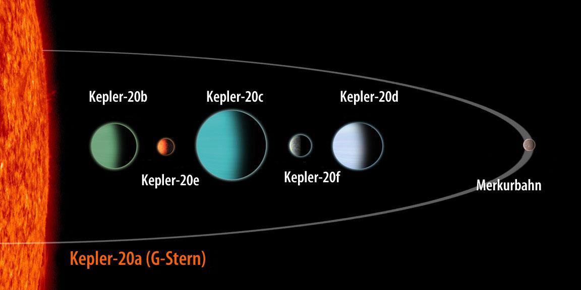 2-02_kepler20system_g