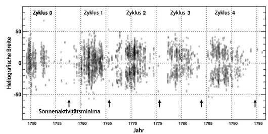 Ein Schmetterlingsdiagramm, das näher an die Zeit des Maunder-Minimums heranreicht als jedes andere, hat R. Arlt aus tausenden Zeichnungen von J.C. Staudacher aus dem 18. Jahrhundert gewonnen. In dieser Version sind sämtliche 6285 ausgemessenen Flecken verarbeitet; auch wenn man sich nur auf die ziemlich oder sehr zuverlässig in heliographischen Koordinaten platzierten Flecken beschränkt, bleibt der Eindruck gleich: Erst ab Zyklus 2 oder 3 gibt es den bekannten Schmetterlingsflügel-Eindruck. [Arlt]