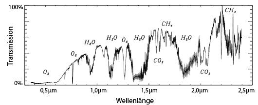 Das Transmissionsspektrum der Atmosphäre der Erde, gemessen in der Umbra der Totalen Mondfinsternis vom 16. August 2008. Die spektrale Auflösung liegt zwischen 900 und 1000; zahlreiche Moleküle sind identifiziert, deren Absorptionsbanden zum Teil überraschend stark ausgefallen sind. [Pallé et al.]
