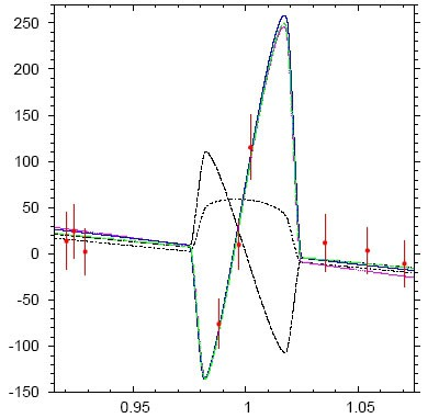So verrät sich der »Rückwärtsgang« des Planeten WASP-17b: als charakteristische Zacke in (nach Phase aufgetragenen) Radialgeschwindigkeitsmessungen seines Sterns, während der Planet vor dessen Scheibchen vorbeizieht. Ein ausgeprägter Rossiter-McLaughlin-Effekt ist zu sehen, der bei einer Bahnneigung des Planeten von knapp 150° gegen die Rotationsrichtung des Sterns die beste Übereinstimmung liefert (dicke Kurve). Eine polare Umlaufbahn oder eine in Rotationsrichtung würden sich bei solchen Messungen völlig anders bemerkbar machen (strichpunktierte bzw. gestrichelte Kurven). [Anderson et al.]