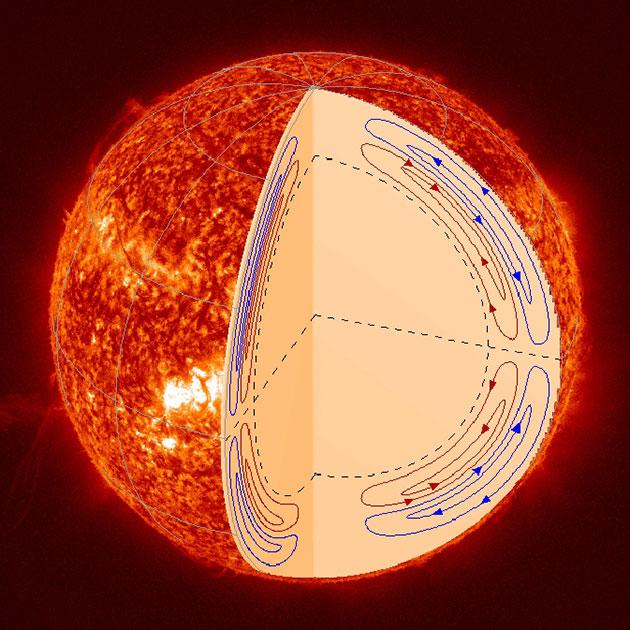 2-02_solar_circulation