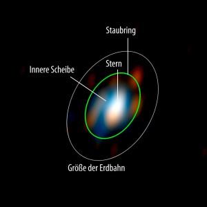 Das erste aufgelöste Bild der Scheibe um einen Stern, das mit optischer Inter- ferometrie gelang, allerdings noch Fehler aufweist: So erscheint der Rand der Scheibe (grün markiert) in mehrere isolierte Blasen zerlegt, während sie in der Realität aus einem Stück bestehen dürfte. Zwei Bildrekonstruktionen im nahen IR im H- und K-Band wurden hier zu einem Falschfarbenbild zusammengesetzt und die Lage des Rings sowie zum Vergleich eine Erdbahn einzeichnet. [ESO/S. Renard]