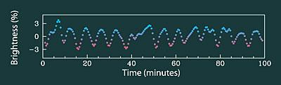 Die Helligkeitsvariation des ersten pulsierenden Weißen Zwergs mit Kohlenstoffatmosphäre, gemessen mit dem Argos-Instrument am 2,1-m-Otto Struve Telescope. [K. Williams/T. Jones/McDonald Observatory]