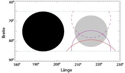 Schema eines großen Sternflecks auf CoRoT-2a, wie er sich aus der »Abtastung« durch den Transitplaneten CoRoT-2b ergibt. In schwarz der Planet, in grau der Sternfleck nach einer Rekonstruktion, bei der der Fleck 75% der Helligkeit der Sternoberfläche hat. Die violetten Bögen sind dann seine nördlichste und südlichste mögliche Lage, während die rote Linie eine Lösung mit einem »dunklen« Fleck (30% Helligkeit) darstellt. [Wolter et al.]