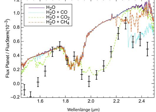 Das nahinfrarote Spektrum des Exoplaneten HD 189733b, wie es mit Hubbles NICMOS bestimmt werden konnte (schwarze Symbole) — und dazu ein Modellspektrum mit vier Molekülen: Die auffälligsten Absorptionsstrukturen sind markiert. [Swain et al.]