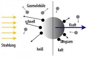 Darstellung des Photophoreseeffekts auf ein Teilchen des protoplanetaren Nebels: Durch den veränderten Gasdruck der »Tagseite« bewegt sich das Teilchen von der Strahlungsquelle weg. [Institut UTINAM (Univers, Transport, Interfaces, Nanostructures, Atmosphère et environnement, Molécules) Université de Franche-Comté]