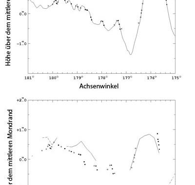 So viel besser lässt sich das Mondrandprofil aus den Daten des Laserhöhenmessers auf dem japanischen Orbiter Kaguya berechnen als aus alten Vermessungen von Mondfotos durch C.B. Watts: Die Punkte sind tatsächliche Messungen, die beim Ein- bzw. Austritt eines Sterns während einer streifenden Bedeckung am 22. März dieses Jahres ermittelt wurden; oben ist als durchgezogene Linie das aus Kaguya-Daten berechnete Randprofil, unten das mit Watts-Daten vorhergesagte darüber gelegt. [M. Sôma]
