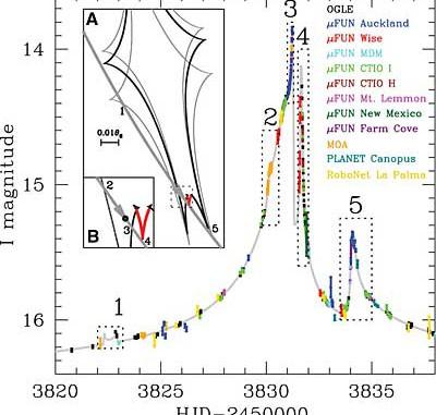 Die Messungen des Microlensing-Ereignisses OGLE-2006-BLG-109 durch zahlreiche Beobachter auf der Südhalbkugel (bunte Punkte; z.T. Mittelwerte) und der beste Fit (graue Kurve), der zwei Planeten erfordert. Die durchnummerierten Helligkeitsspitzen traten immer dann auf, wenn die Planeten bzw. ihre Sonne relativ zum gelinsten Hintergrundstern in einer charakteristischen Position standen; man spricht von Durchquerungen der Kaustik. [OGLE]