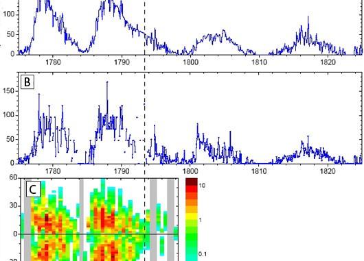 Die Sonnenaktivität im späten 18. und frühen 19. Jahrhundert: A zeigt die monatlichen Wolf-Zahlen und die konventionelle Zählung der Zyklen, B die monatlichen Group Sunspot Numbers und C das neu rekonstruierte Schmetterlingsdiagramm. Die Farbskala zeigt die Anzahl der Flecken pro Jahr und Breitengrad an; die grauen Balken sind fehlende Zeiträume. [Usoskin et al.]