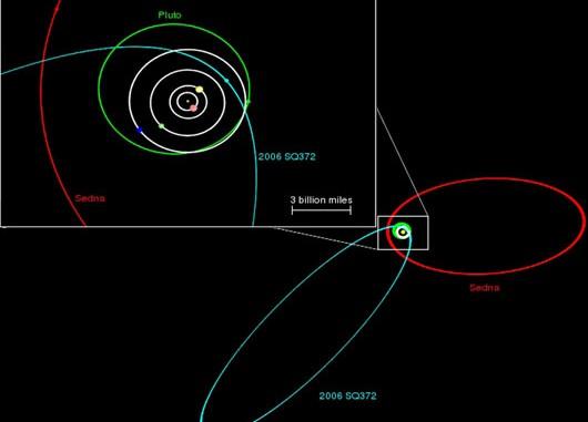 Der Orbit des erstaunlichen Himmelskörpers 2006 SQ372 (blau) im Vergleich mit den Bahnen von Neptun (weiß), Pluto (grün) und Sedna (rot). Der Ausschnitt zeigt weiß die Bahnen von Jupiter bis Neptun: Selbst in diesem Maßstab ist die Bahn der Erde um die Sonne nicht darstellbar. [N. Kaib]