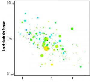 Ein »Hertzsprung-Russell-Diagramm« aus Exoplaneten, genauer: jenen 312 Kandidaten, die das Kepler-Projekt gerade veröffentlicht hat. Gegen die Spektralklasse (x-Achse) und Leuchtkraft der Sterne sind die Radien (als Kreisgrößen) bzw. erwarteten Temperaturen (Farbe; je blauer desto heißer) aufgetragen. Auch wenn sich die Hälfte oder noch mehr am Ende als Nicht-Planeten heraus stellen dürften, so kann man mit den öffentlichen Daten doch manche Statistik betreiben. [systemic; nach Borucki et al.]