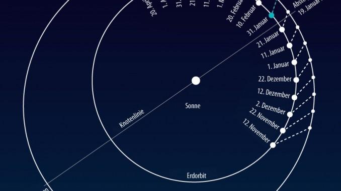 Entfernungsmessung Mit Parallaxe : Historisches experiment dank eros annäherung abenteuer astronomie