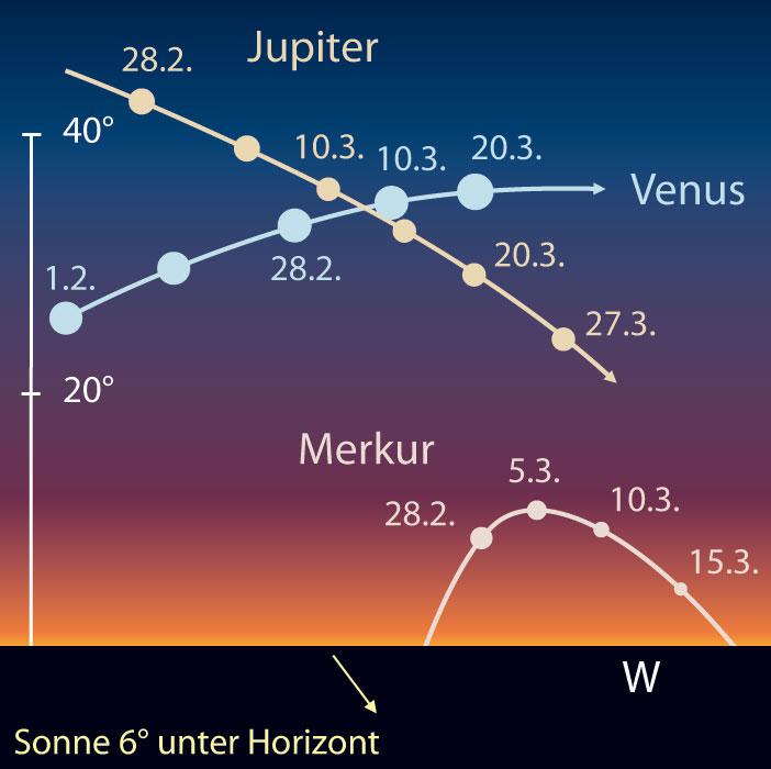 Abendsichtbarkeit von Merkur, Jupiter und Venus. [interstellarum, Frank Gasparini]