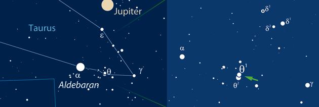 Der 3,m8 helle Doppelstern θ1 Tauri nahe Aldebaran und Jupiter wird am 27. Dezember von (1107) Lictoria bedeckt. [Frank Gasparini, interstellarum]