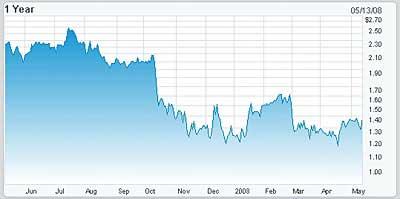 Der Wert der Meade-Aktie im Verlauf der letzten 12 Monate