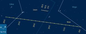 Die Bahnen von Venus und Saturn im September 2013. [F. Gasparini, interstellarum]