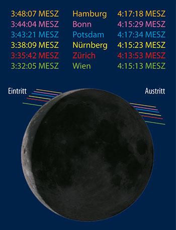 Ein- und Austrittspositionen von Tauri am Mond am 5. Juli. [F. Gasparini, interstellarum]