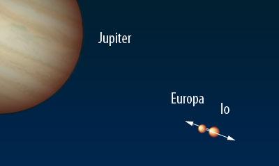 Europa bedeckt Io am 27. Mai