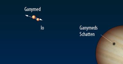 Ganymed bedeckt Io