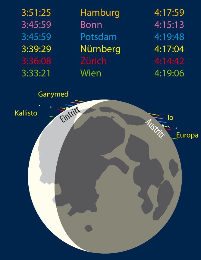 Jupiterbedeckung am 15. Juli. Die Zeiten beziehen sich auf die Mitte von Jupiter (Occult 4.0.9 von D. Herald). [interstellarum, F. Gasparini]