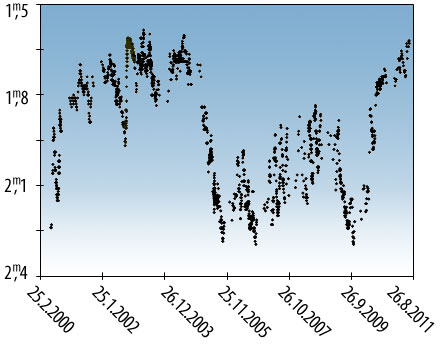 Lichtkurve der Jahre 2000–2011, erstellt von Sebastian Otero