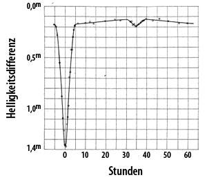 Lichtkurve von Algol, erstellt mit einem Selen-Photometer. [J. Stebbins, Astrophys. J. 32, 185 (1910)]