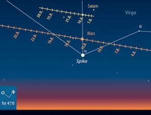 Mars, Saturn und Spika im August. [Frank Gasparini, interstellarum]
