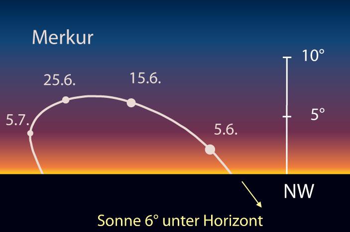 Merkur am Abendhimmel. [interstellarum, Frank Gasparini]